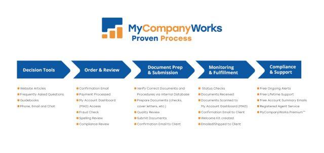 MyCompanyWorks Proven Process 1