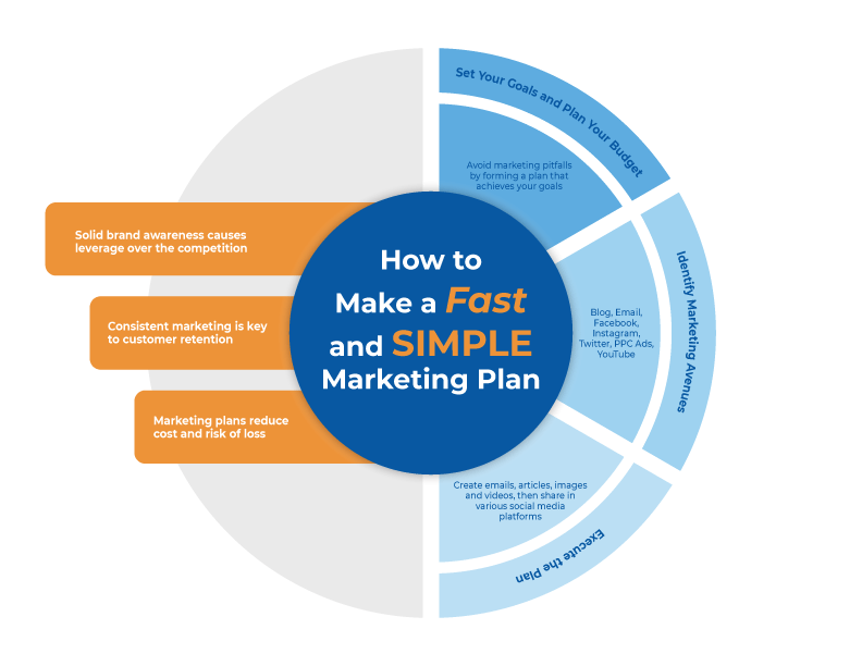 How to Make a Fast and Simple Marketing Plan 1